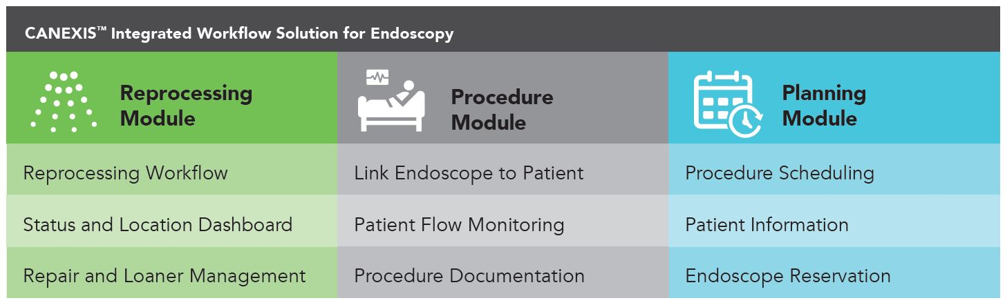Canexis Endoscopy Solution Overview
