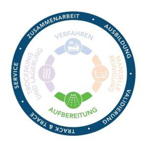 Complete Circle of Protection, Vollständiger Schutzzyklus, Infektionsprävention, Endoskopie, Aufbereitung