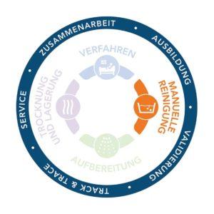 Complete Circle of Protection, Vollständiger Schutzzyklus, Infektionsprävention, Endoskopie, Manuelle Reinigung
