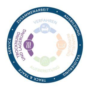 Complete Circle of Protection, Vollständiger Schutzzyklus, Infektionsprävention, Endoskopie, Trocknung und Lagerung