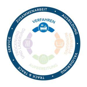 Complete Circle of Protection, Vollständiger Schutzzyklus, Infektionsprävention, Endoskopie, Verfahren