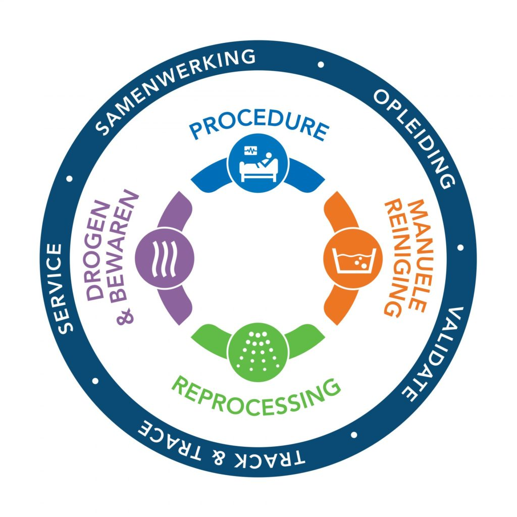 CIRCLE OF PROTECTION CANTEL INFECTION PREVENTION DUTCH