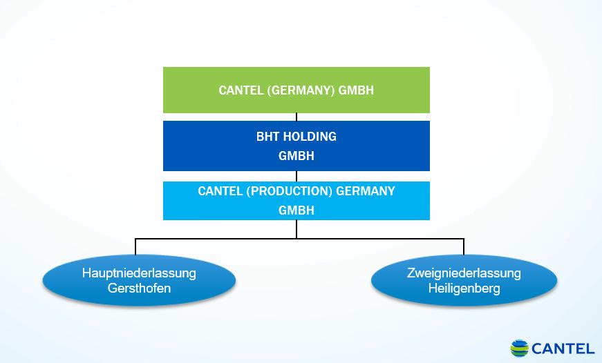 Darstellung Verschmelzung BHT Hygienetechnik GmbH und Cantel (Production) Germany GmbH