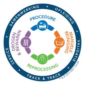 Complete Circle of Protection van Cantel, de totaaloplossingen voor infectiepreventie en controle binnen de endoscopie.